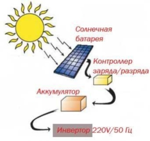 turisticheskie_sistemy_na_solnechnyh_moduljah_01