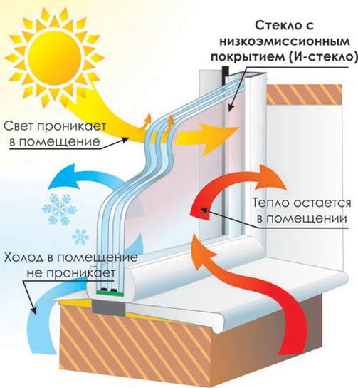 Энергосберегающие-стеклопакеты-с-энергосберегающим-стеклом-